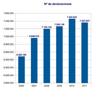 Datos de la declaración de la renta IRPF Iglesia 2006-2011