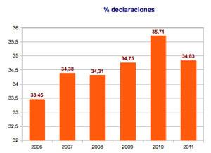 datos declaración de la renta IRPF Iglesia 2006-2011