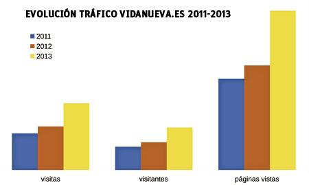 evolución del tráfico web en VidaNueva.es 2011-2013