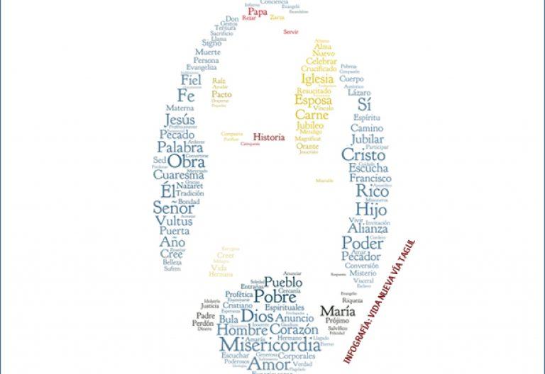 nube de tags palabras clave del mensaje del papa Francisco para la Cuaresma 2016