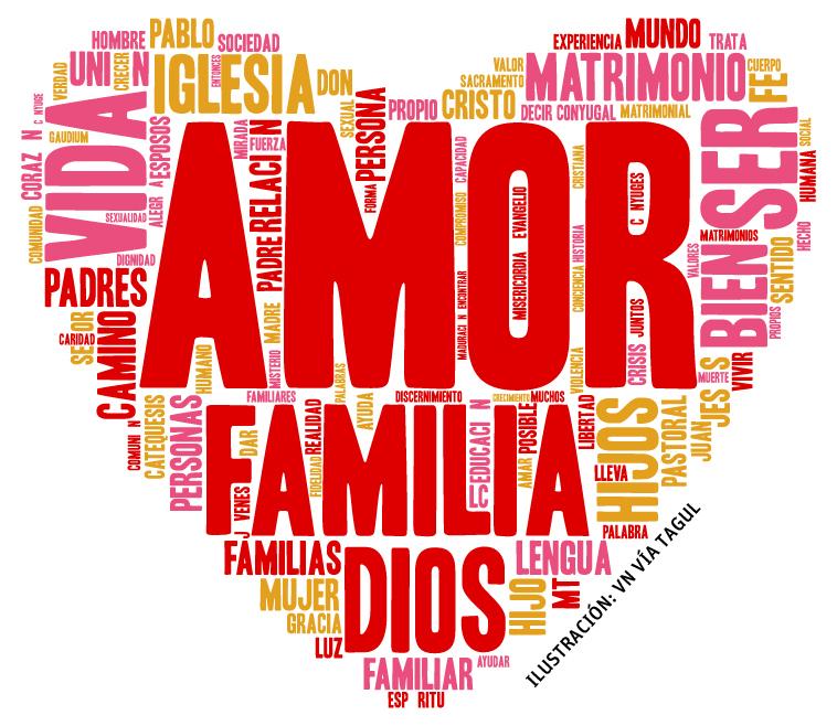 Nube de tags exhortación apostólica postsinodal Amoris Laetitia del papa Francisco