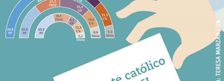 gráfico de intención de voto de católicos para el 26J. Infografía de Teresa Marzán sobre la encuesta de NC Report para Vida Nueva