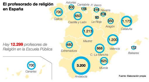 Gráfico sobre la situación del profesorado de Religión en España enero 2019
