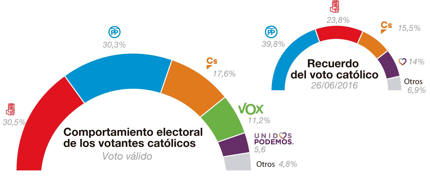 Así votarán los católicos en las elecciones generales del 28 de abril