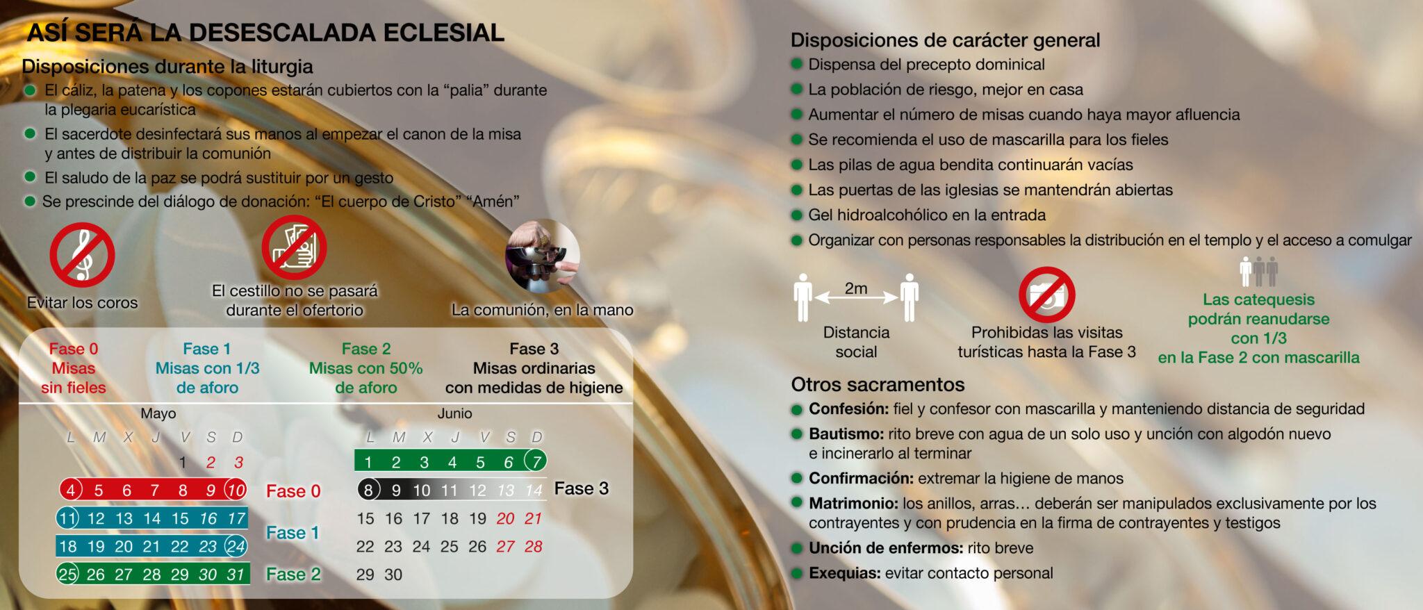 Así es la desescalada eclesial en España