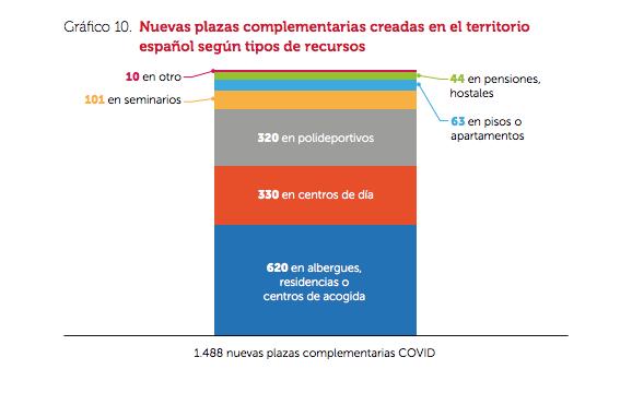 Cáritas Informe Personas Sin Hogar 2019