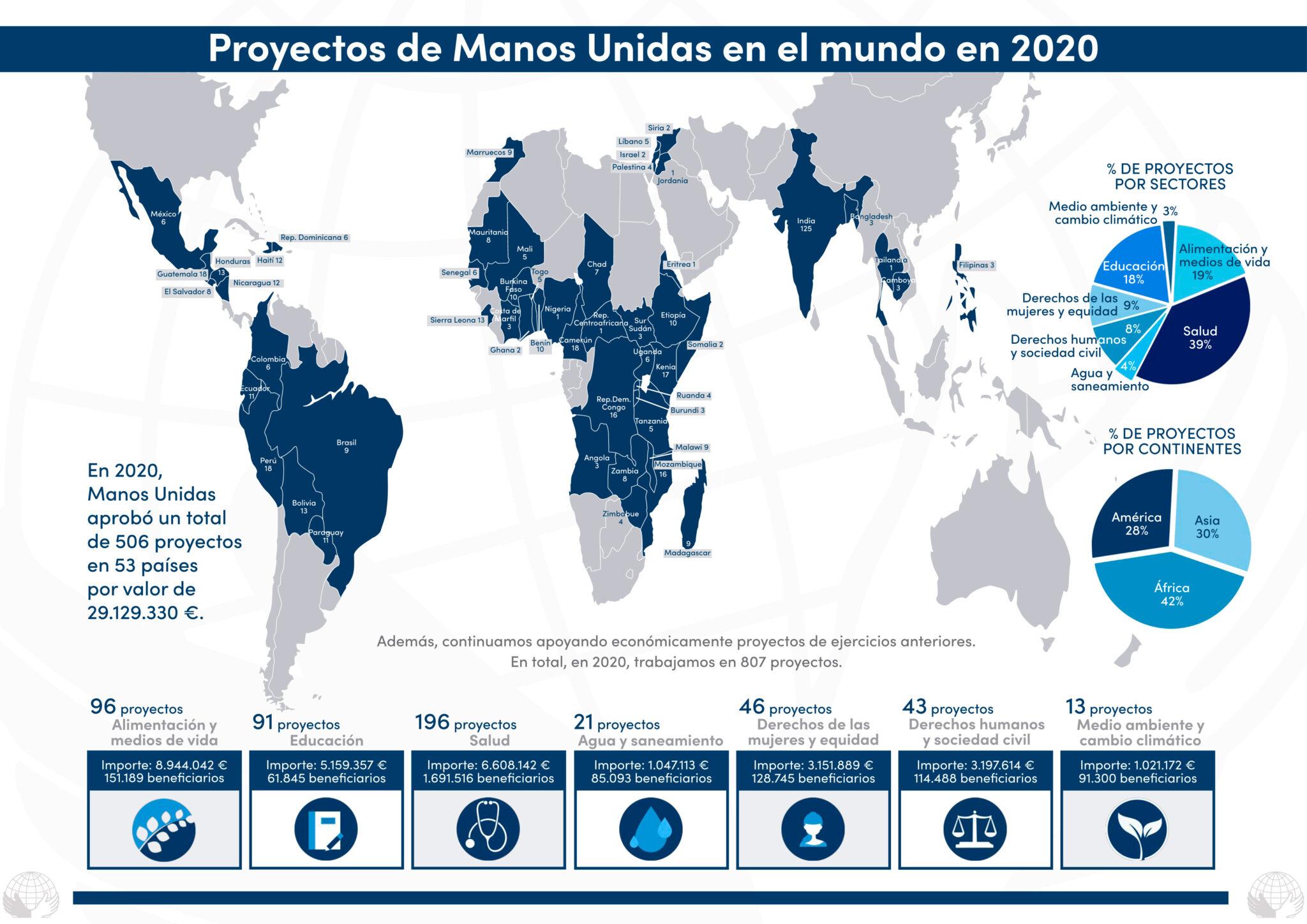 Manos Unidas Memoria 2020